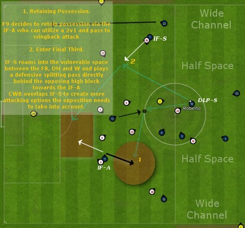 inside forward attack attacking transition phase